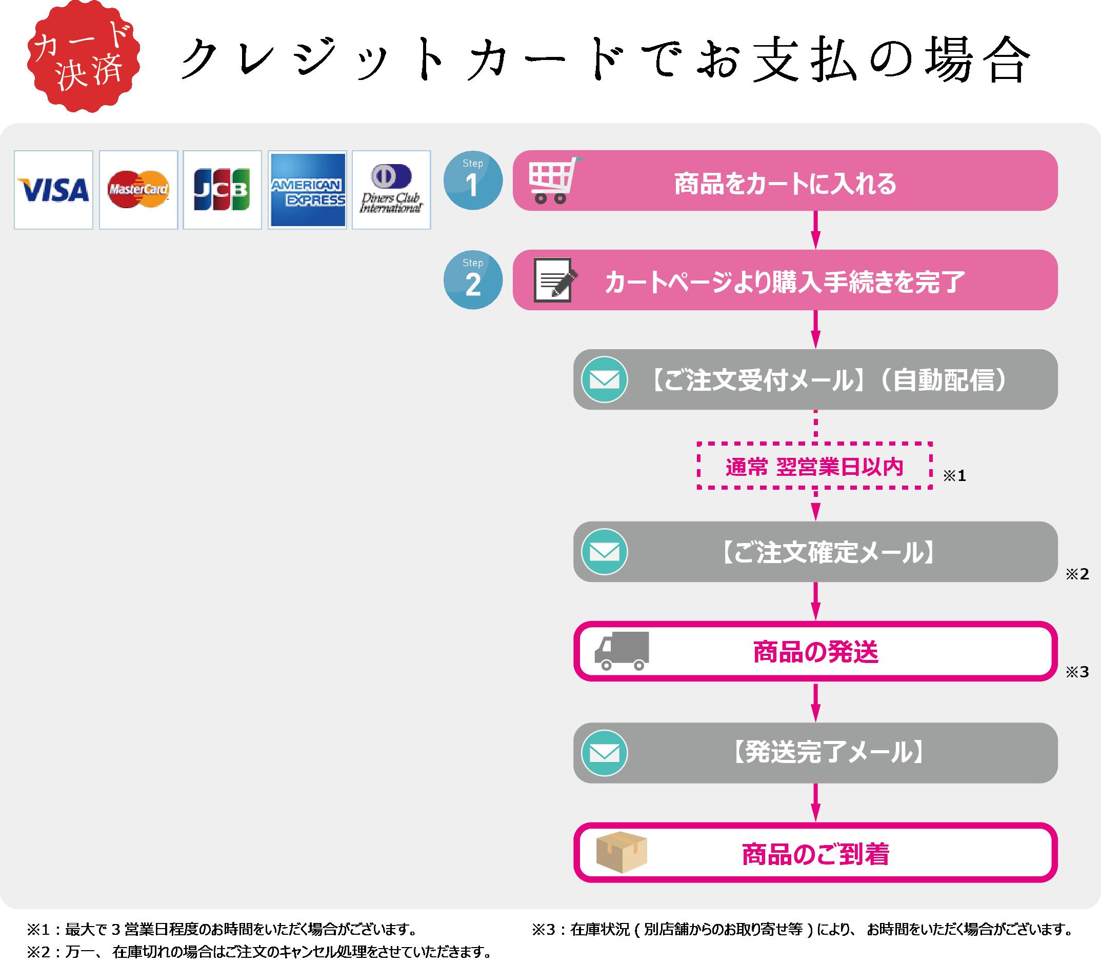 【支払方法】クレジットカード決済