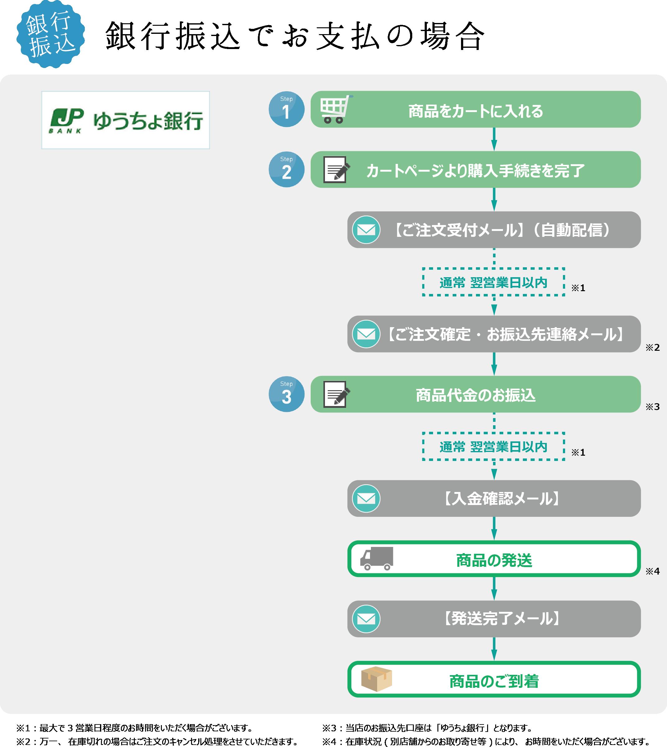 【支払方法】銀行振込